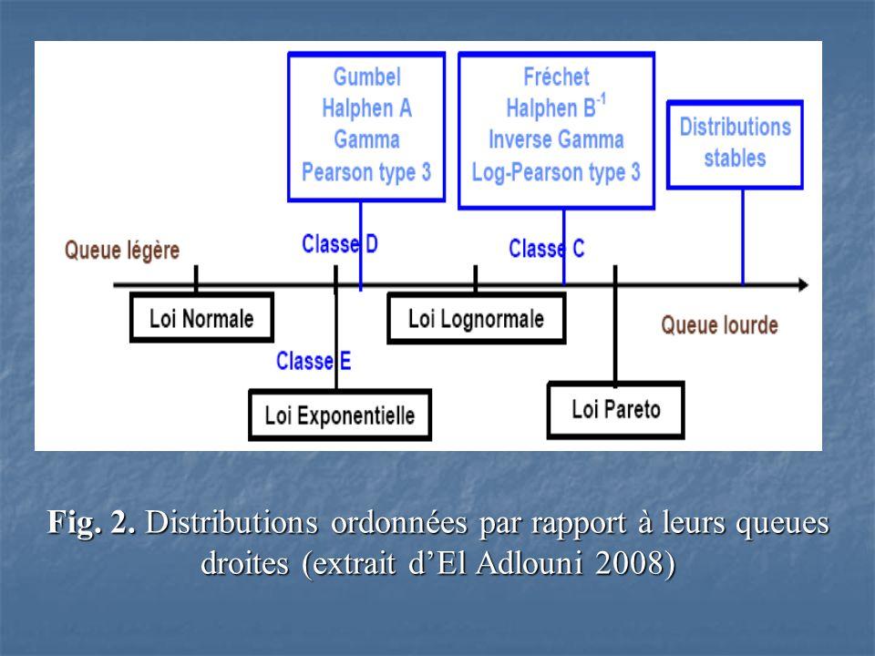 Fig. 2. Distributions ordonnées par rapport à leurs queues droites (extrait dEl Adlouni 2008)