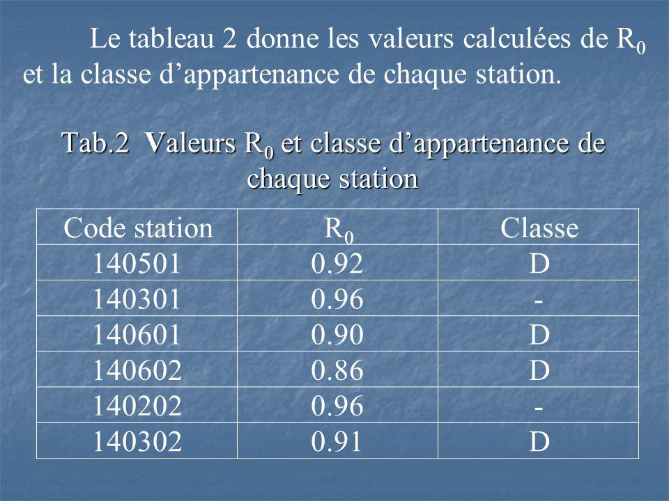Tab.2 Valeurs R 0 et classe dappartenance de chaque station Code stationR0R0 Classe 1405010.92D 1403010.96- 1406010.90D 1406020.86D 1402020.96- 1403020.91D Le tableau 2 donne les valeurs calculées de R 0 et la classe dappartenance de chaque station.