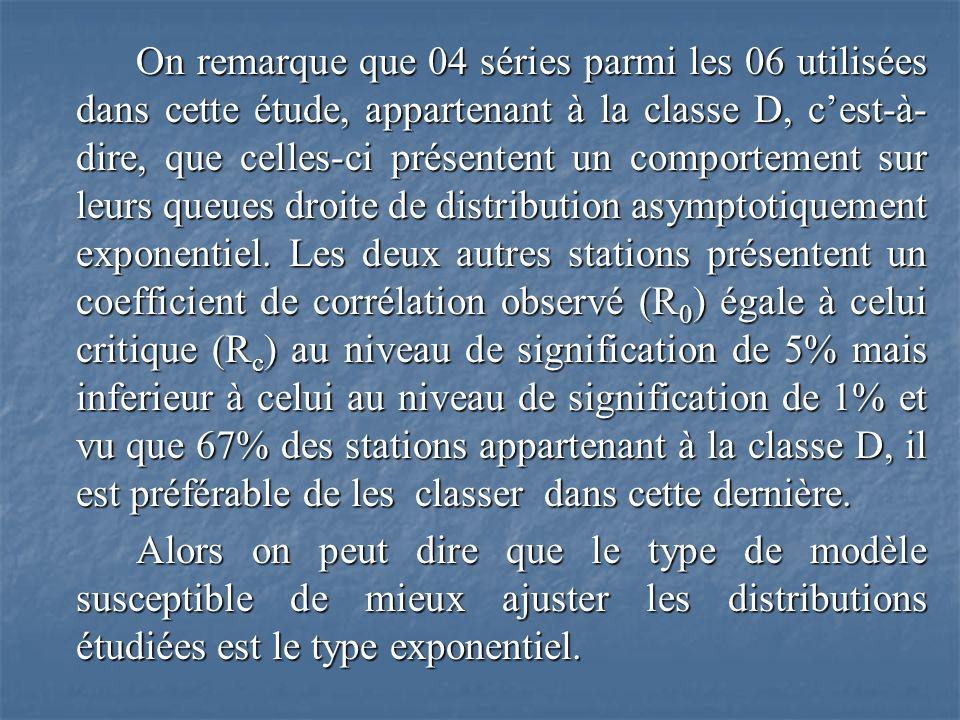 On remarque que 04 séries parmi les 06 utilisées dans cette étude, appartenant à la classe D, cest-à- dire, que celles-ci présentent un comportement sur leurs queues droite de distribution asymptotiquement exponentiel.