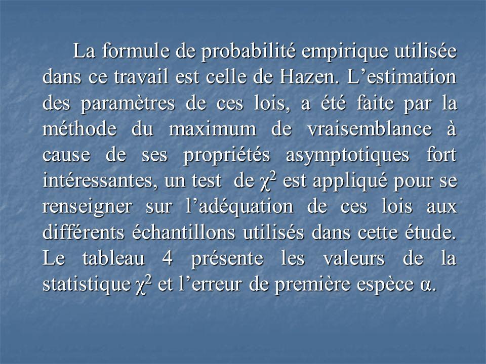 La formule de probabilité empirique utilisée dans ce travail est celle de Hazen. Lestimation des paramètres de ces lois, a été faite par la méthode du