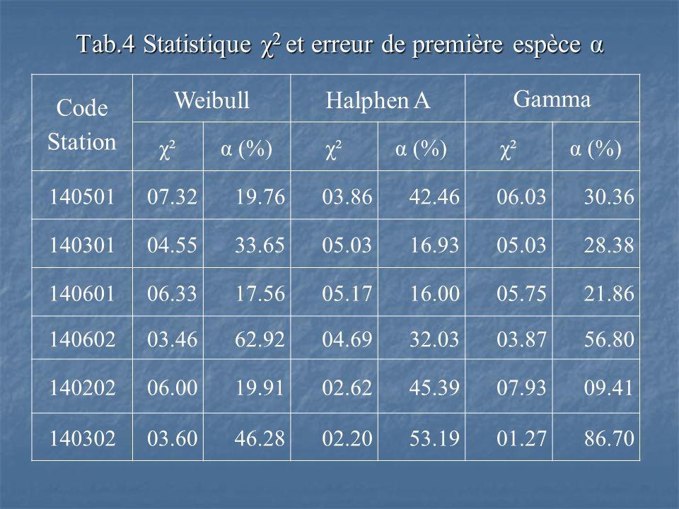 Tab.4 Statistique χ 2 et erreur de première espèce α Code Station WeibullHalphen AGamma χ²α (%)χ²α (%)χ²α (%) 14050107.3219.7603.8642.4606.0330.36 140
