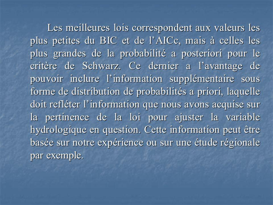 Les meilleures lois correspondent aux valeurs les plus petites du BIC et de lAICc, mais à celles les plus grandes de la probabilité a posteriori pour le critère de Schwarz.