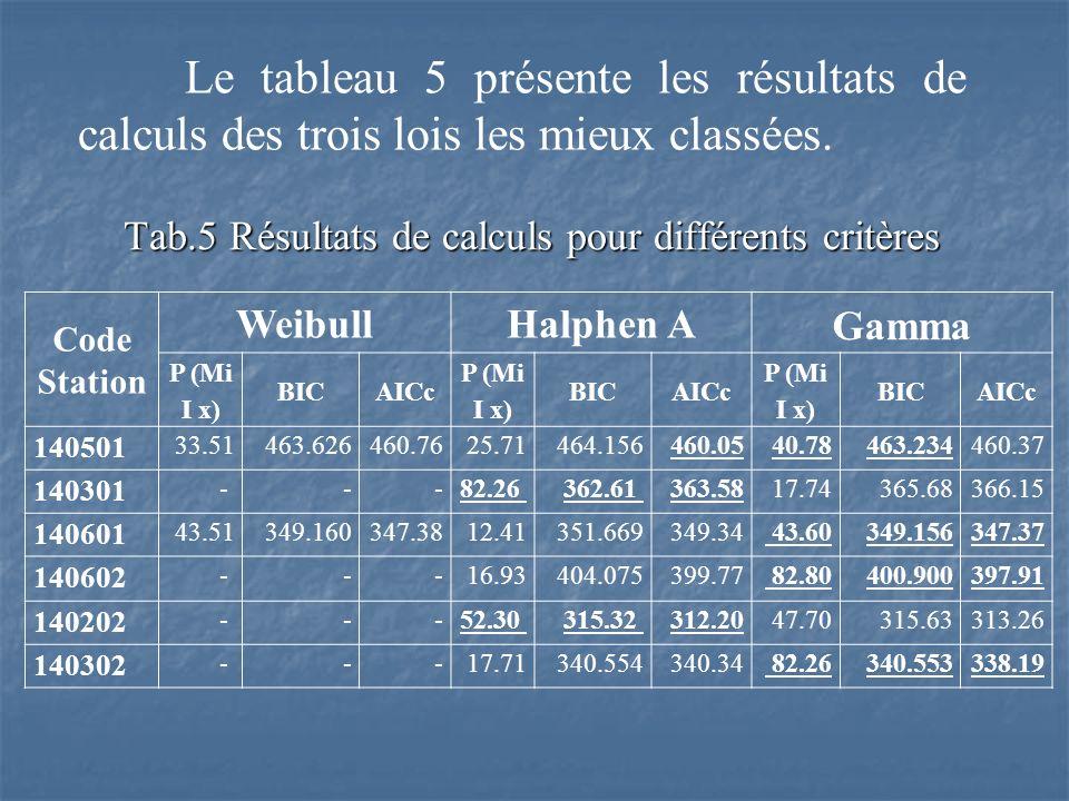Tab.5 Résultats de calculs pour différents critères Code Station WeibullHalphen A Gamma P (Mi I x) BICAICc P (Mi I x) BICAICc P (Mi I x) BICAICc 14050