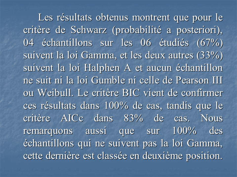Les résultats obtenus montrent que pour le critère de Schwarz (probabilité a posteriori), 04 échantillons sur les 06 étudiés (67%) suivent la loi Gamma, et les deux autres (33%) suivent la loi Halphen A et aucun échantillon ne suit ni la loi Gumble ni celle de Pearson III ou Weibull.
