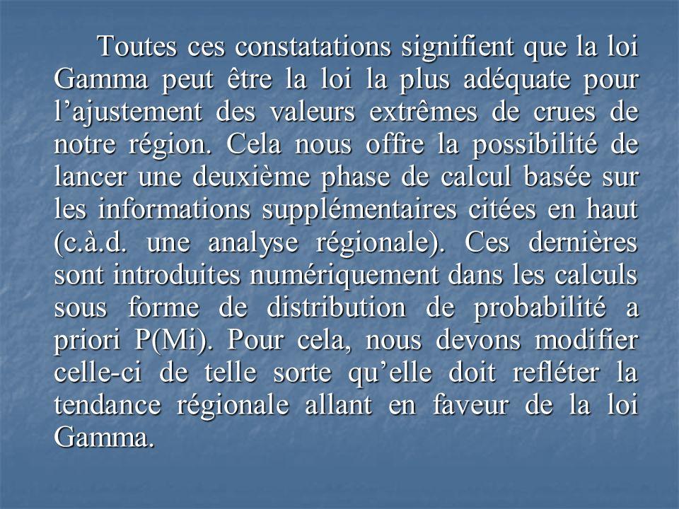 Toutes ces constatations signifient que la loi Gamma peut être la loi la plus adéquate pour lajustement des valeurs extrêmes de crues de notre région.