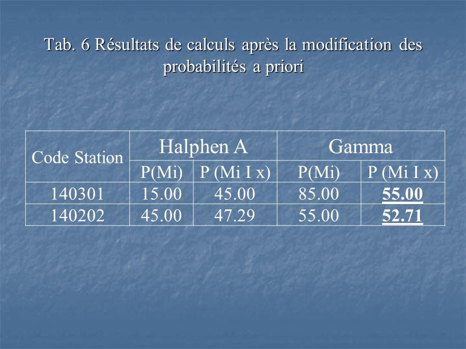 Tab. 6 Résultats de calculs après la modification des probabilités a priori Code Station Halphen AGamma P(Mi)P (Mi I x)P(Mi)P (Mi I x) 14030115.0045.0