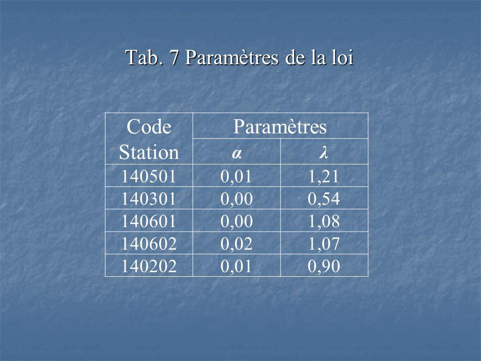 Tab. 7 Paramètres de la loi Code Station Paramètres αλ 140501 0,011,21 140301 0,000,54 140601 0,001,08 140602 0,021,07 140202 0,010,90