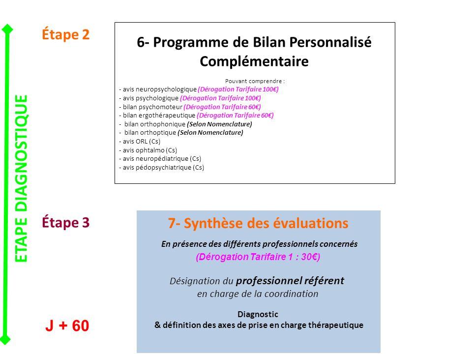 6- Programme de Bilan Personnalisé Complémentaire Pouvant comprendre : - avis neuropsychologique (Dérogation Tarifaire 100) - avis psychologique (Dérogation Tarifaire 100) - bilan psychomoteur (Dérogation Tarifaire 60) - bilan ergothérapeutique (Dérogation Tarifaire 60) - bilan orthophonique (Selon Nomenclature) - bilan orthoptique (Selon Nomenclature) - avis ORL (Cs) - avis ophtalmo (Cs) - avis neuropédiatrique (Cs) - avis pédopsychiatrique (Cs) 7- Synthèse des évaluations En présence des différents professionnels concernés (Dérogation Tarifaire 1 : 30) Désignation du professionnel référent en charge de la coordination Diagnostic & définition des axes de prise en charge thérapeutique Étape 2 Étape 3 J + 60 ETAPE DIAGNOSTIQUE