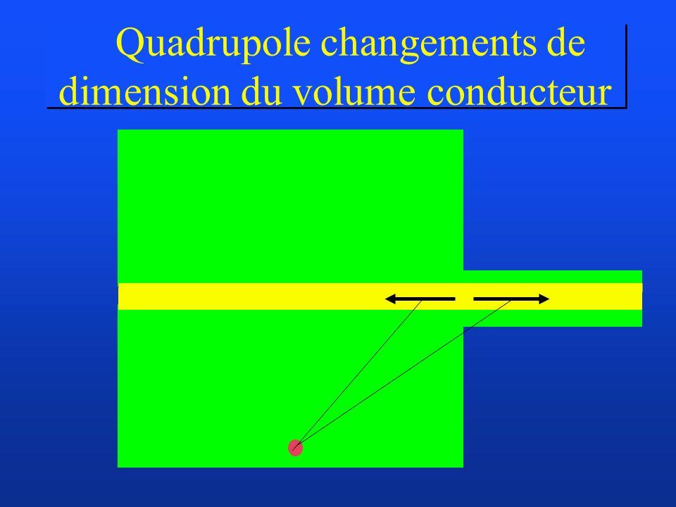 Quadrupole changements de dimension du volume conducteur