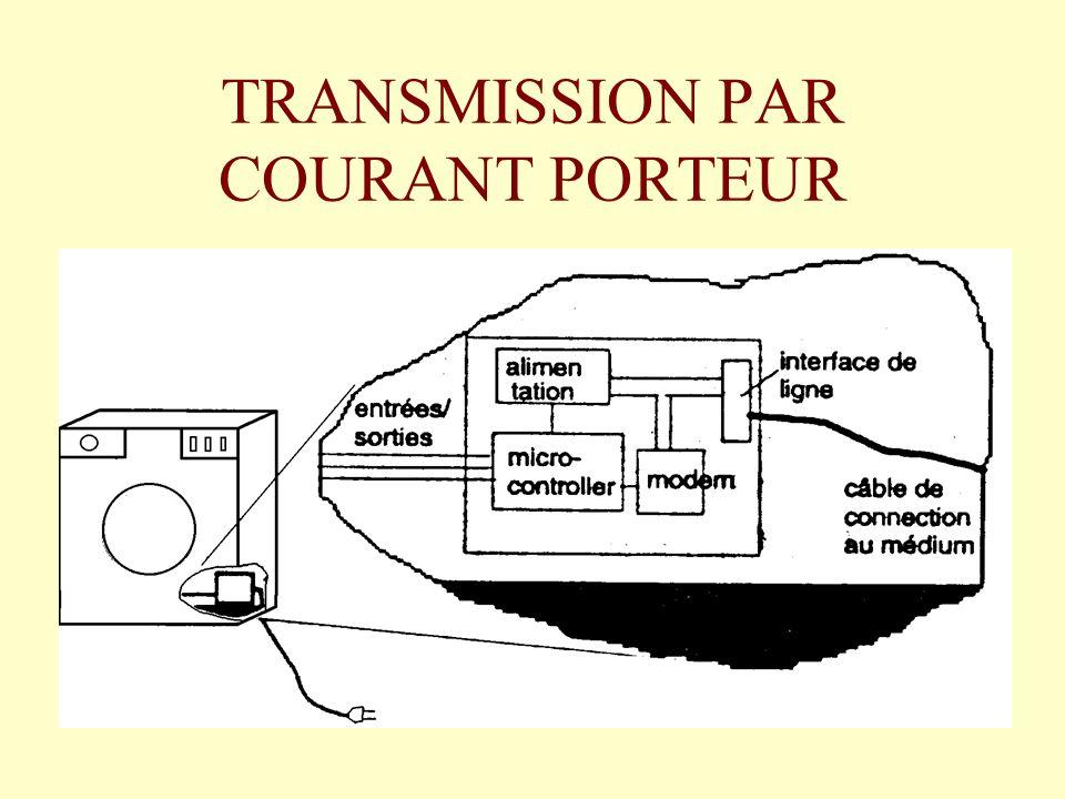 1- Principe de transmission par courant porteur 1-1 Analyse physique du problème.
