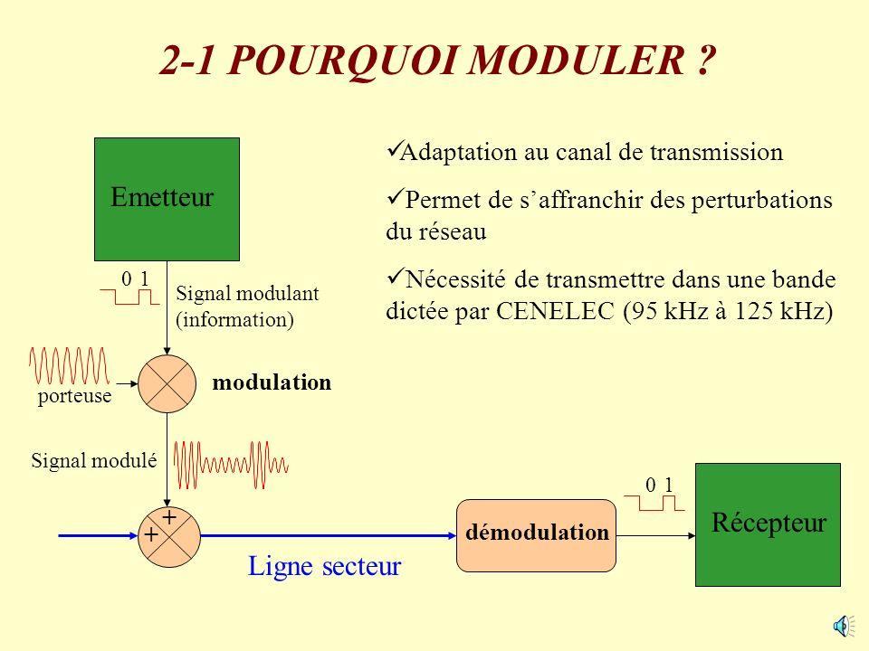 Récepteur démodulation Emetteur porteuse modulation Ligne secteur Adaptation au canal de transmission Permet de saffranchir des perturbations du résea