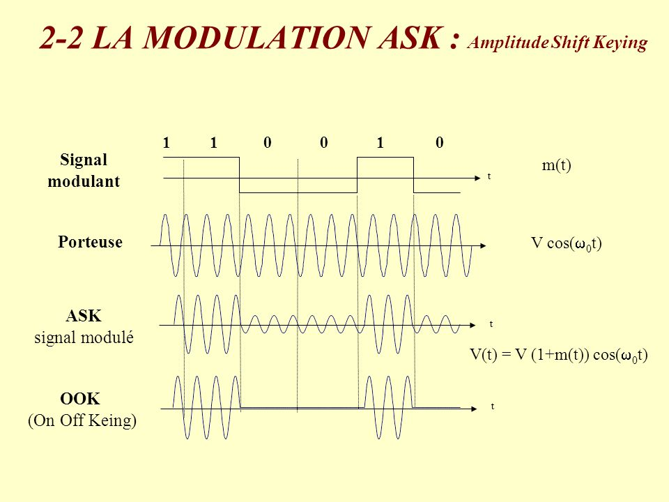 Porteuse V cos( 0 t) Signal modulant t 110010 m(t) OOK (On Off Keing) t t ASK signal modulé V(t) = V (1+m(t)) cos( 0 t) 2-2 LA MODULATION ASK : Amplit