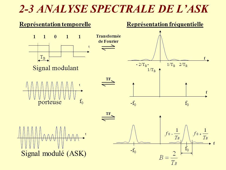 Transformée de Fourier f TF f t porteuse t 11011 Signal modulant t Signal modulé (ASK) Représentation temporelleReprésentation fréquentielle 1/T B - 2