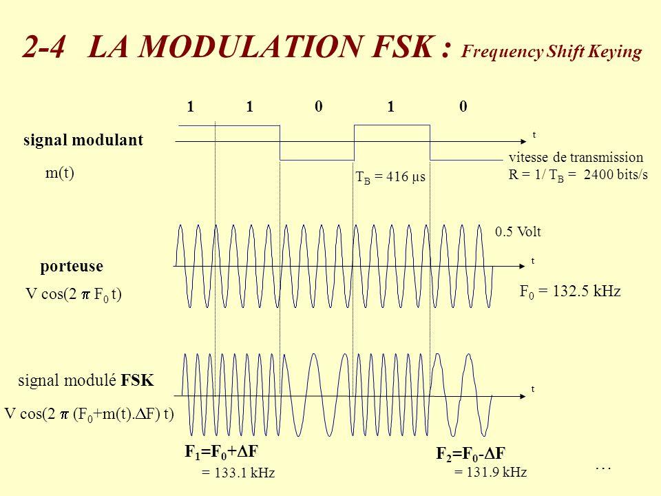 signal modulé FSK signal modulant F 1 =F 0 + F = 133.1 kHz F 2 =F 0 - F = 131.9 kHz t t porteuse V cos(2 (F 0 +m(t). F) t) V cos(2 F 0 t) t 11001 m(t)