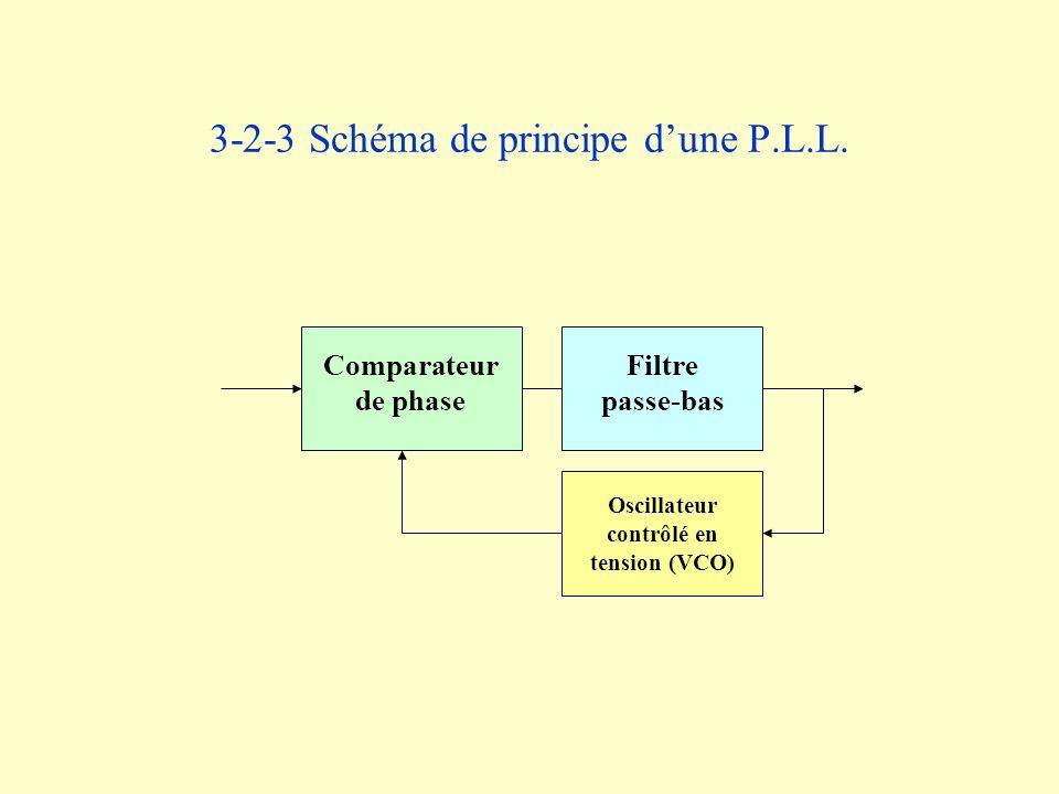 3-2-3 Schéma de principe dune P.L.L. Comparateur de phase Filtre passe-bas Oscillateur contrôlé en tension (VCO)