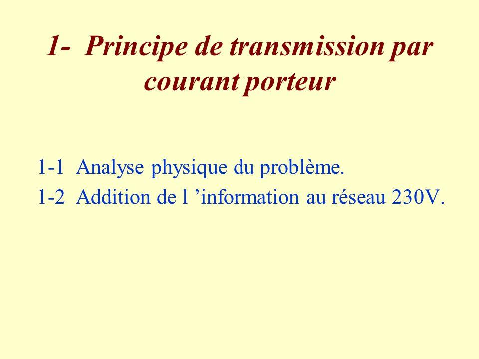1- Principe de transmission par courant porteur 1-1 Analyse physique du problème. 1-2 Addition de l information au réseau 230V.