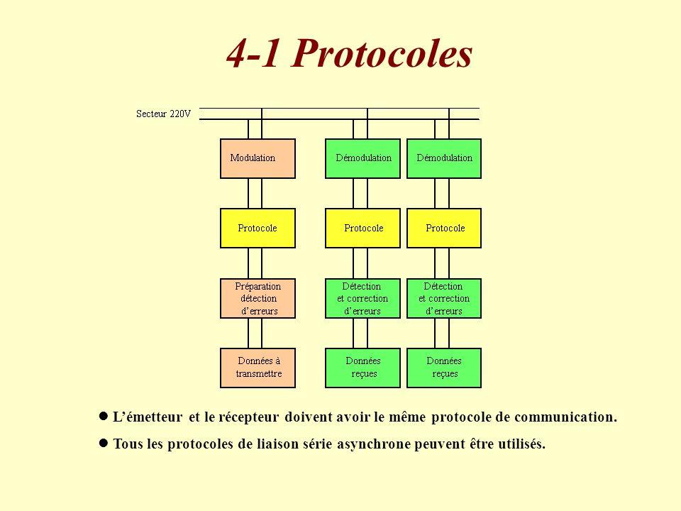 4-1 Protocoles l Lémetteur et le récepteur doivent avoir le même protocole de communication. l Tous les protocoles de liaison série asynchrone peuvent