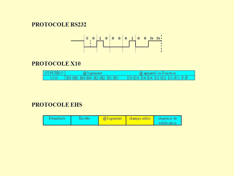 PROTOCOLE RS232 PROTOCOLE X10 PROTOCOLE EHS