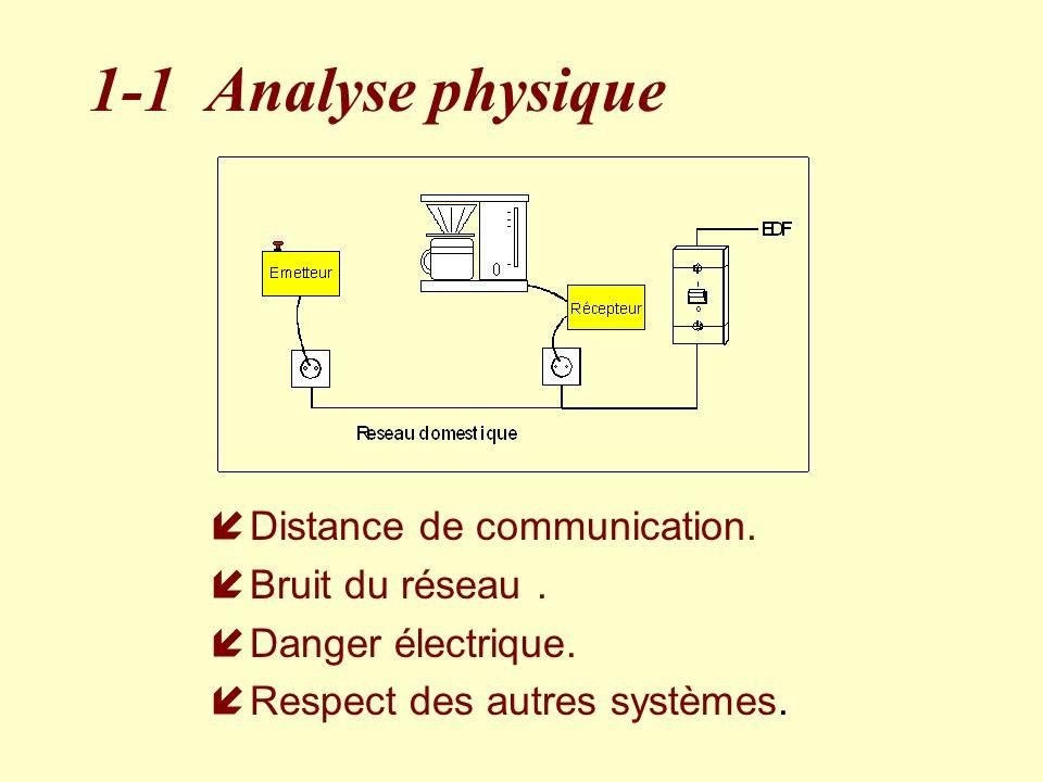 1-1 Analyse physique íDistance de communication. íBruit du réseau. íDanger électrique. Respect des autres systèmes.