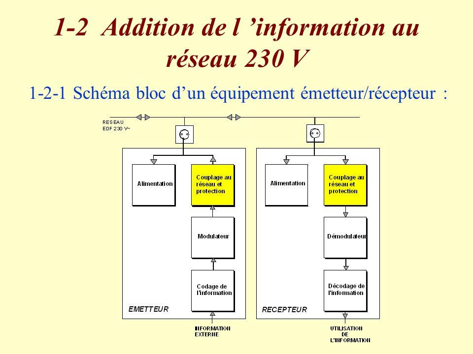 Le signal vecteur : - secteur, 230 V eff, 50Hz.L information : - signal modulé, 1 V eff, 100 KHz.