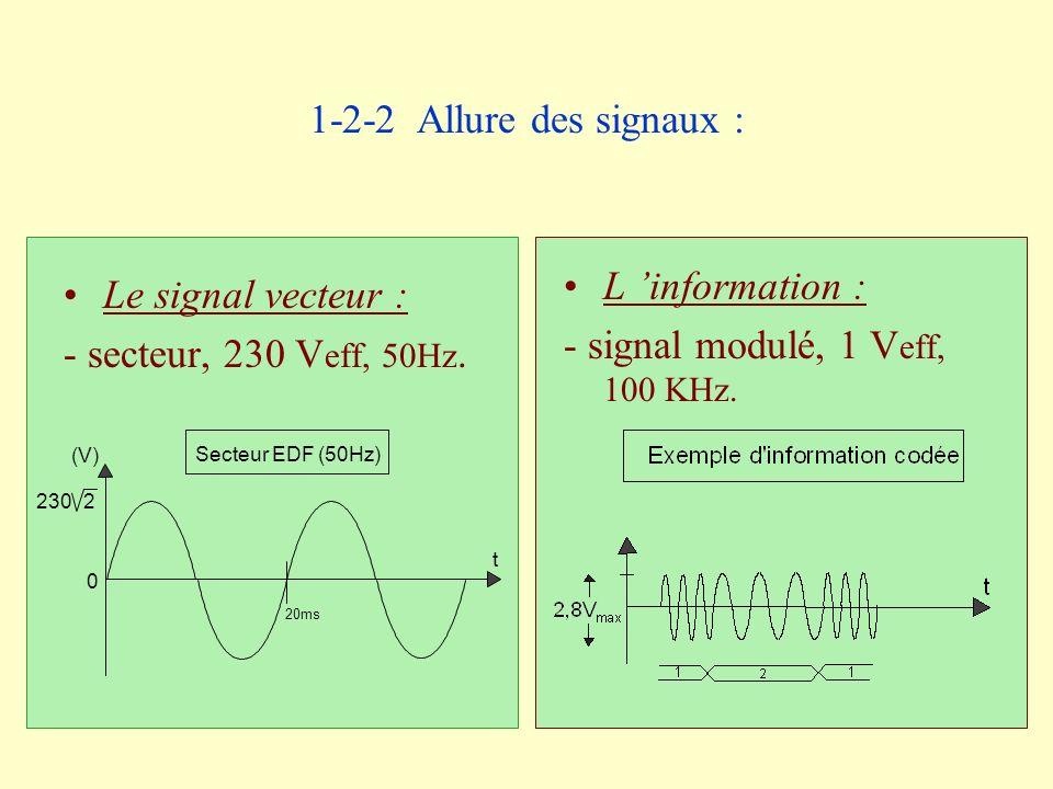Le signal vecteur : - secteur, 230 V eff, 50Hz. L information : - signal modulé, 1 V eff, 100 KHz. 2302 (V) 0 20ms Secteur EDF (50Hz) t 1-2-2 Allure d