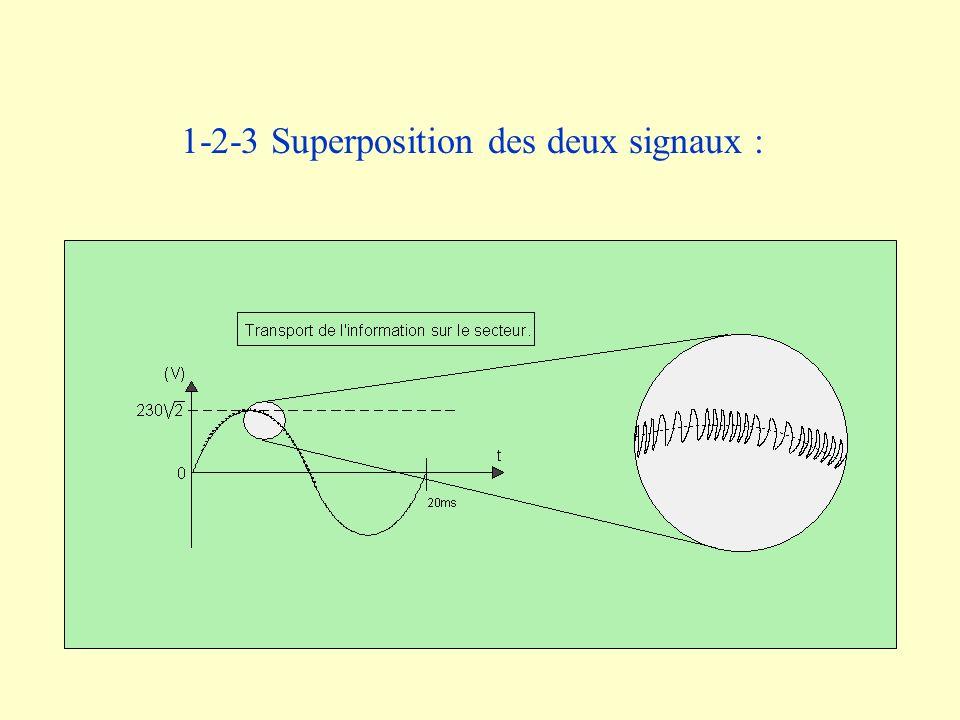 3-2-3 Schéma de principe dune P.L.L.