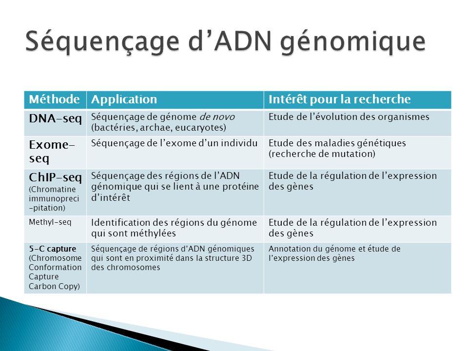 MéthodeApplicationIntérêt pour la recherche DNA-seq Séquençage de génome de novo (bactéries, archae, eucaryotes) Etude de lévolution des organismes Ex