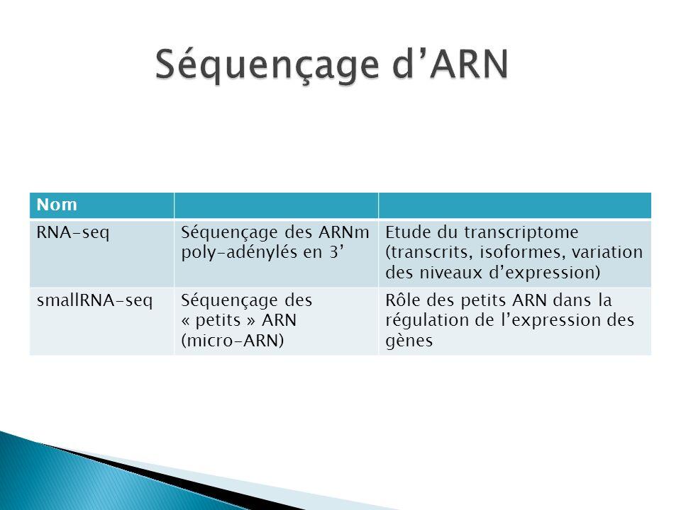 Nom RNA-seqSéquençage des ARNm poly-adénylés en 3 Etude du transcriptome (transcrits, isoformes, variation des niveaux dexpression) smallRNA-seqSéquen