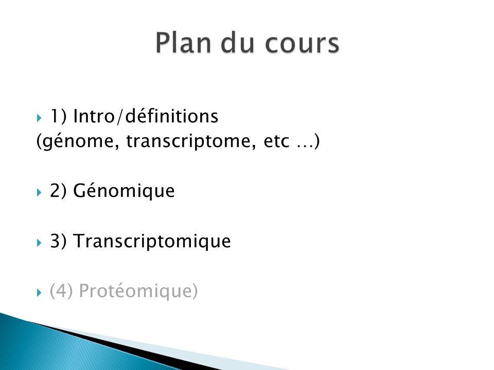 Le génome Le transcriptome Le protéome Le métabolome Le methylome Lexome