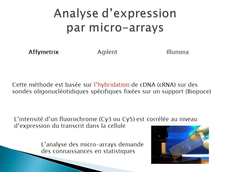 AffymetrixAgilentIllumina Cette méthode est basée sur lhybridation de cDNA (cRNA) sur des sondes oligonucléotidiques spécifiques fixées sur un support