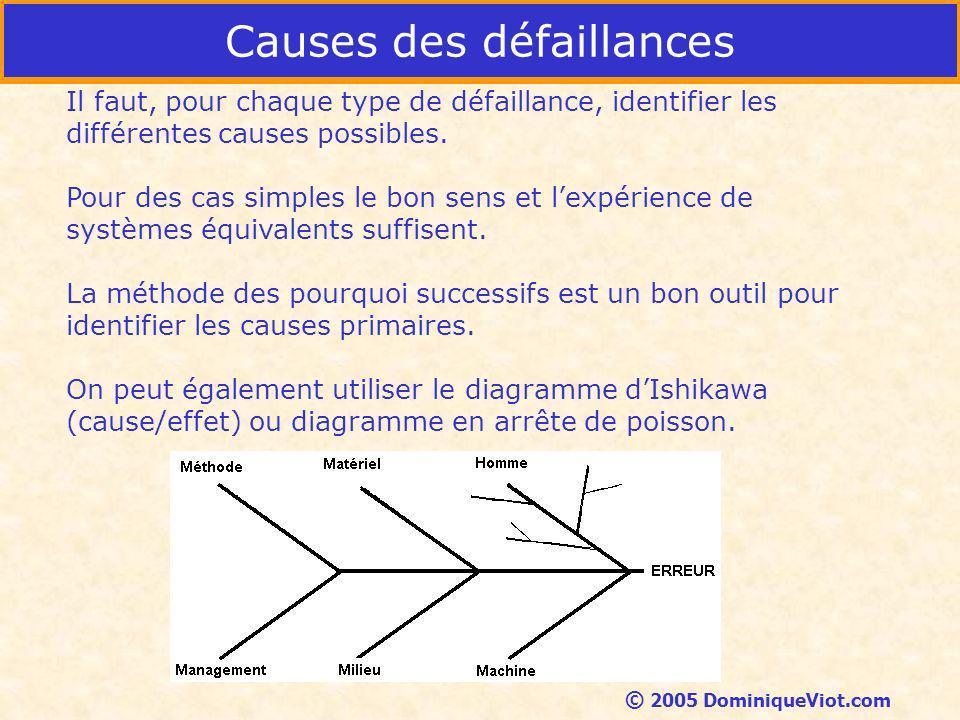 Causes des défaillances Il faut, pour chaque type de défaillance, identifier les différentes causes possibles.