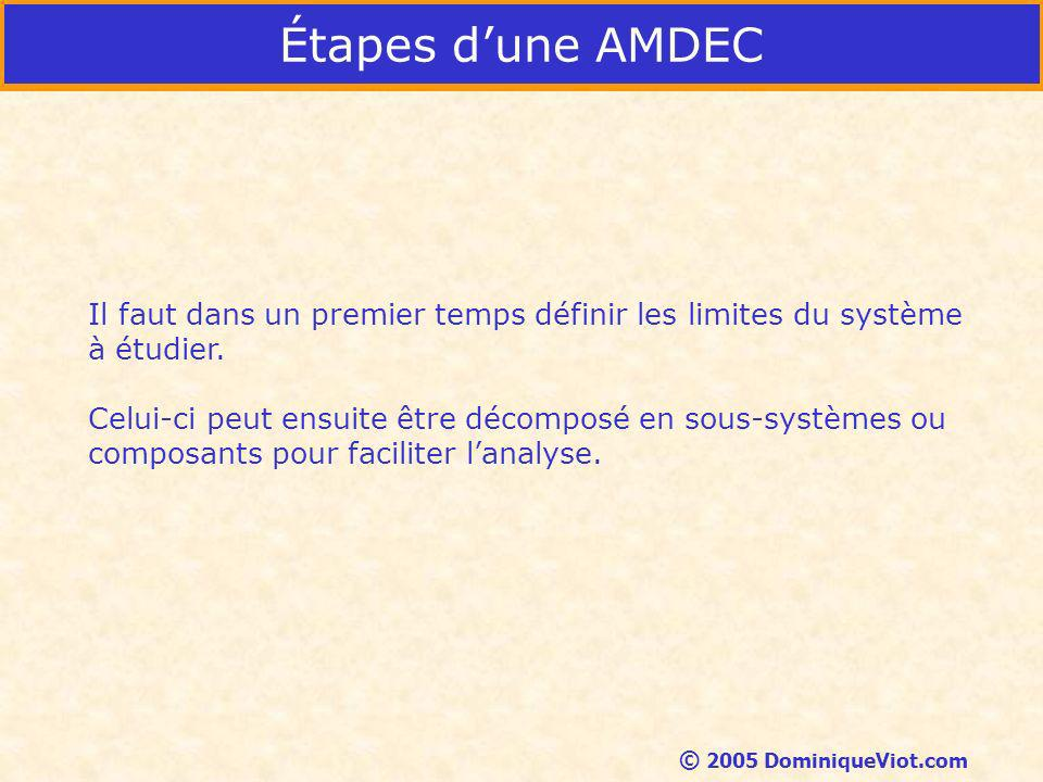Étapes dune AMDEC Il faut dans un premier temps définir les limites du système à étudier.