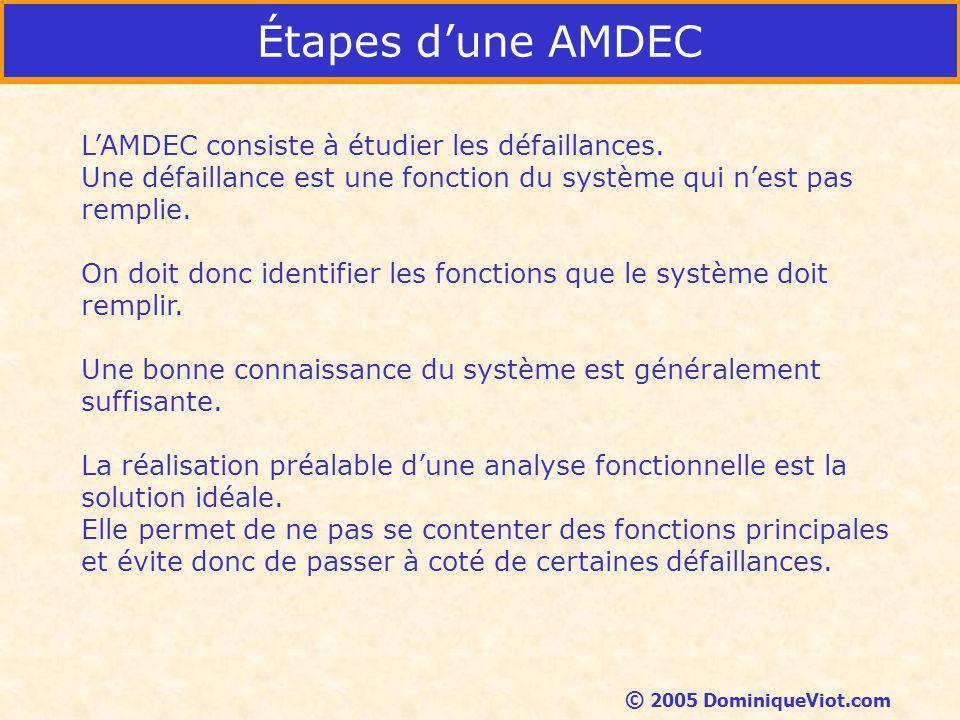 Étapes dune AMDEC LAMDEC consiste à étudier les défaillances.