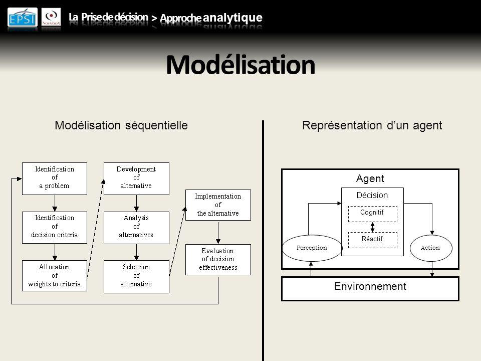 Modélisation Agent Décision Cognitif Réactif Environnement PerceptionAction Modélisation séquentielleReprésentation dun agent