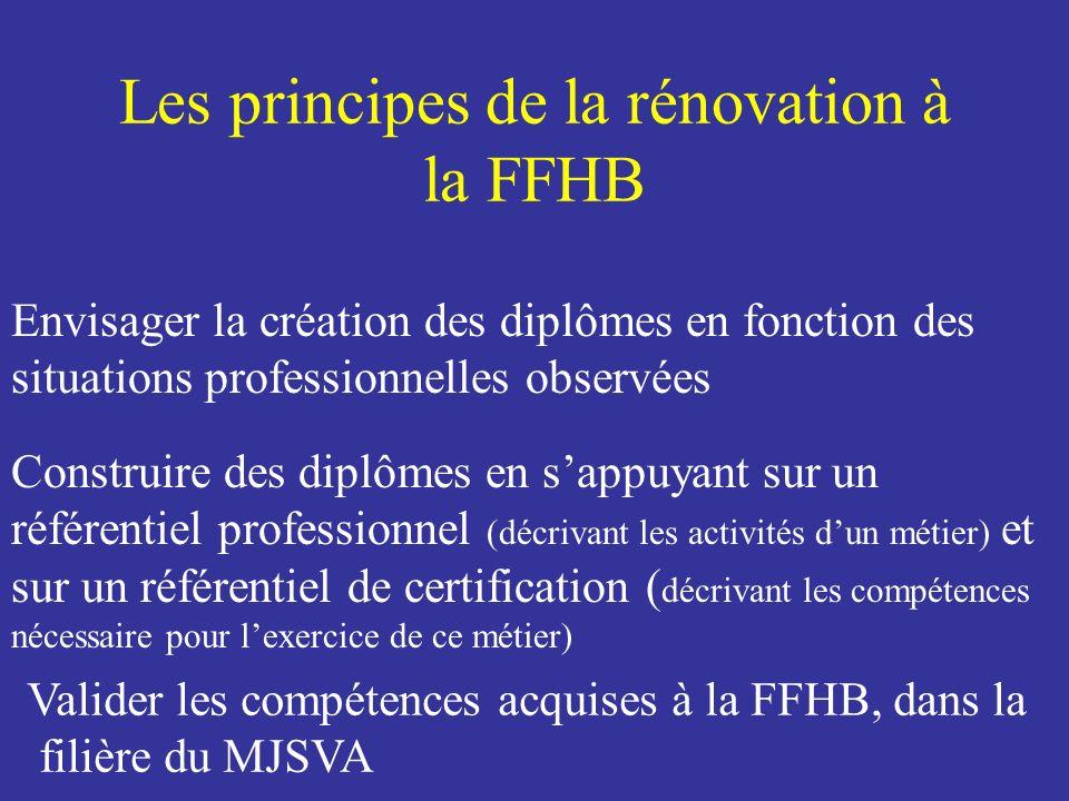 Les principes de la rénovation à la FFHB Envisager la création des diplômes en fonction des situations professionnelles observées Construire des diplô