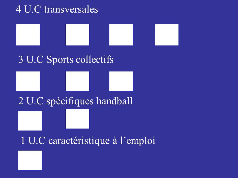 4 U.C transversales 3 U.C Sports collectifs 2 U.C spécifiques handball 1 U.C caractéristique à lemploi