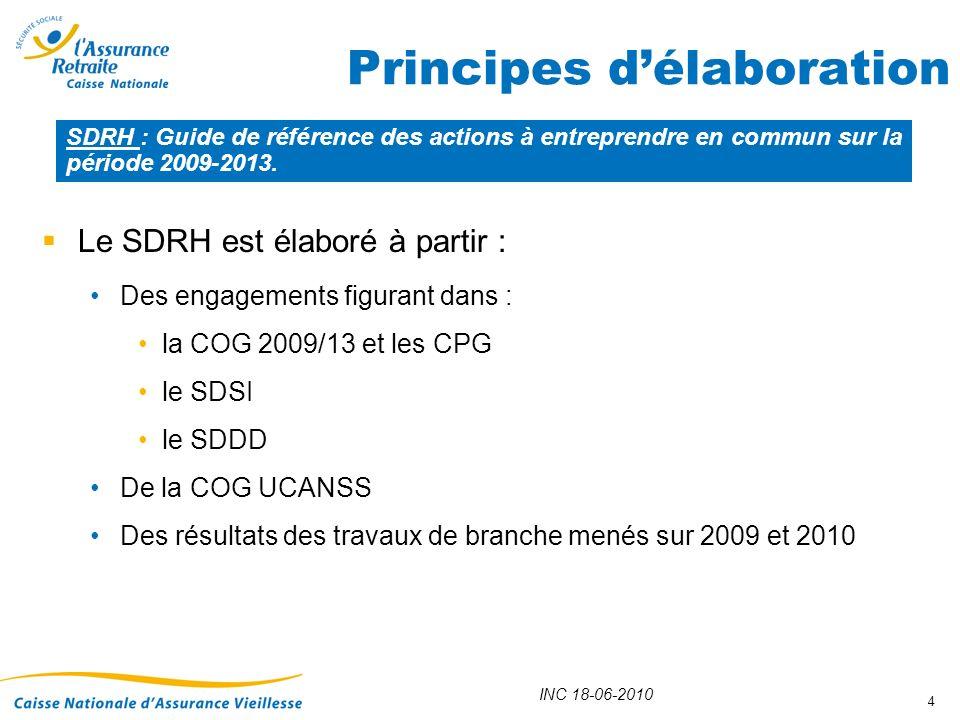INC 18-06-2010 4 Principes délaboration Le SDRH est élaboré à partir : Des engagements figurant dans : la COG 2009/13 et les CPG le SDSI le SDDD De la