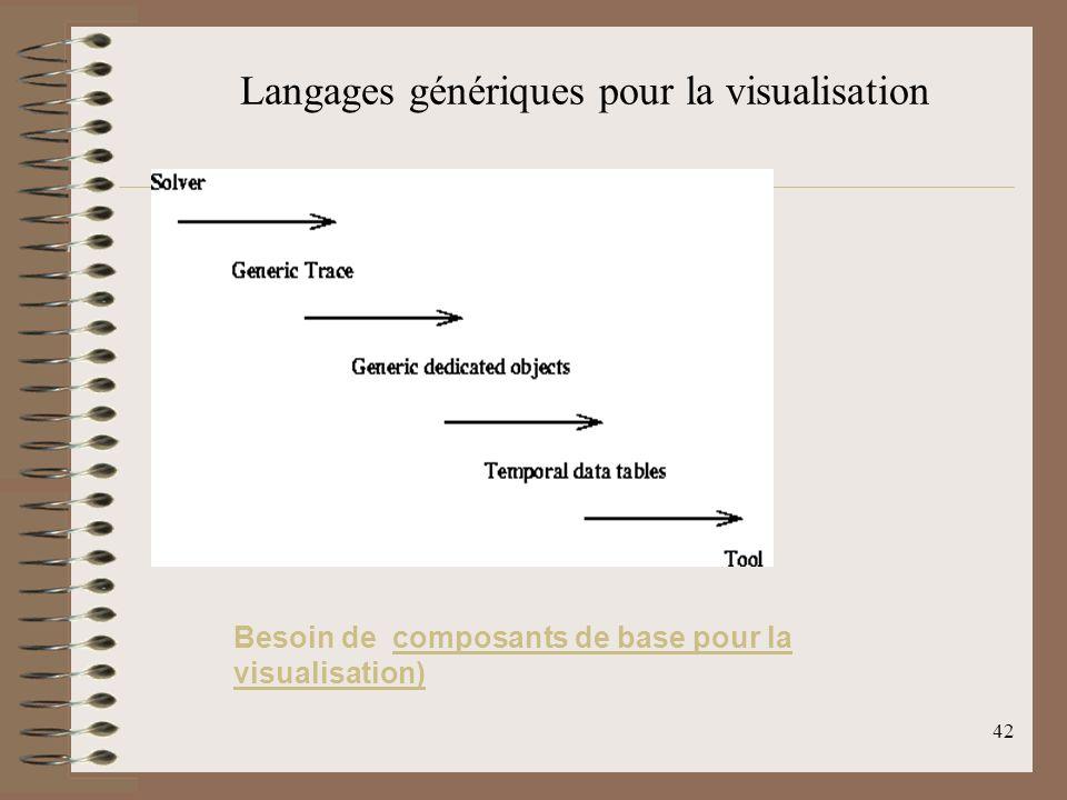 42 Langages génériques pour la visualisation Besoin de composants de base pour la visualisation)