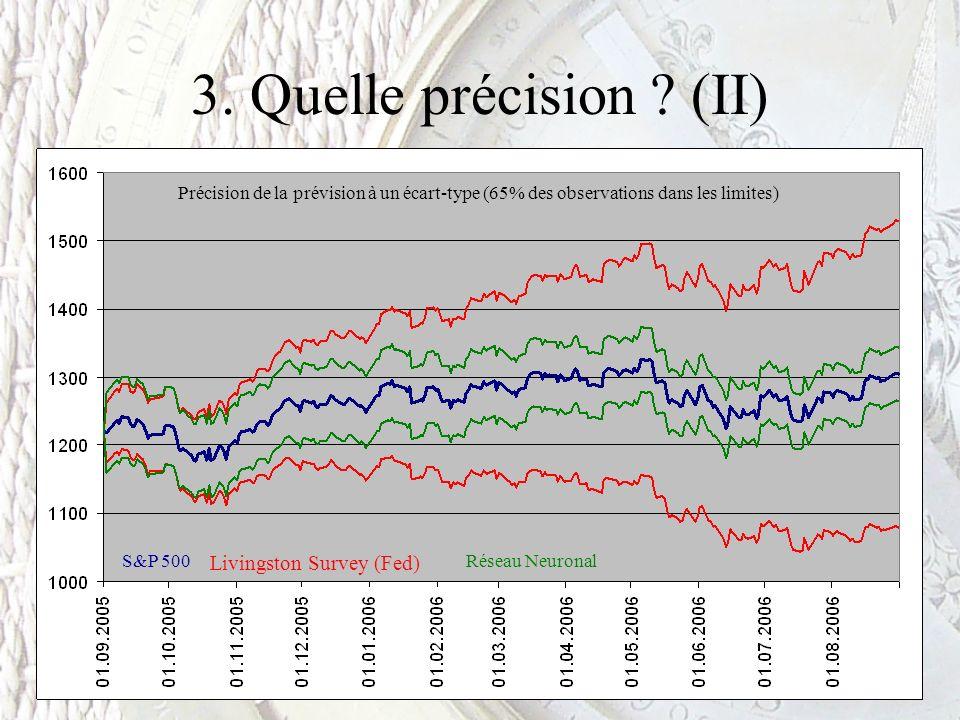 3. Quelle précision ? (II) Livingston Survey (Fed) Réseau NeuronalS&P 500 Précision de la prévision à un écart-type (65% des observations dans les lim