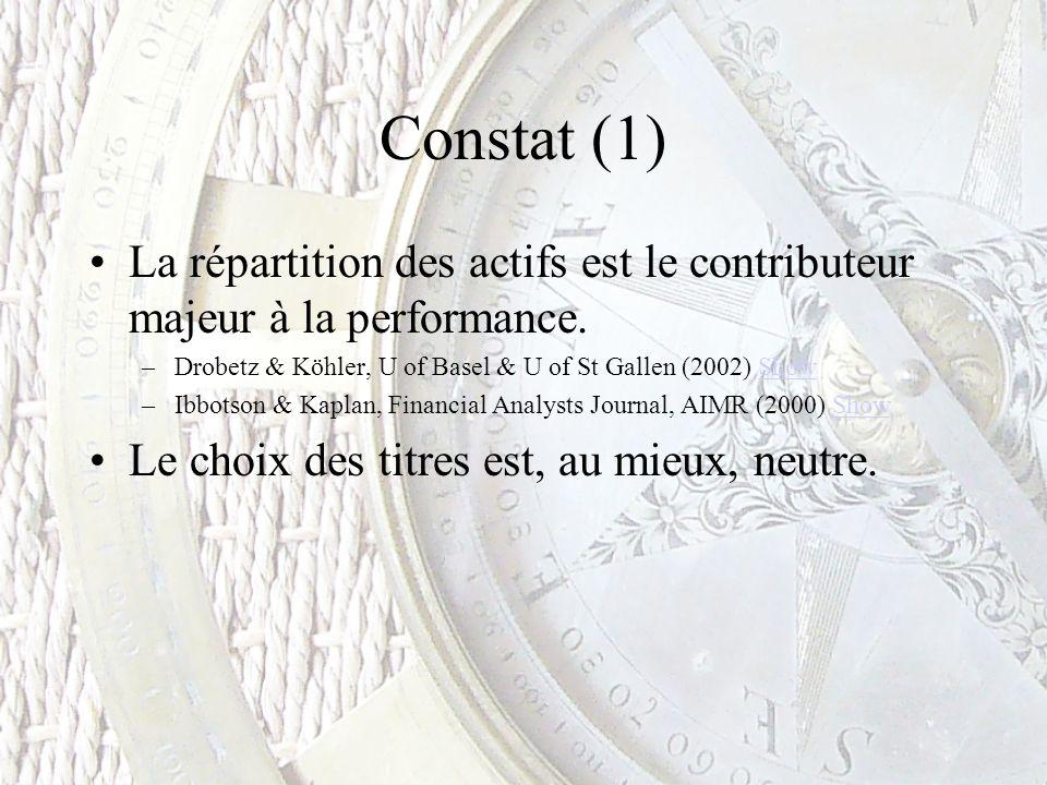 Constat (1) La répartition des actifs est le contributeur majeur à la performance. –Drobetz & Köhler, U of Basel & U of St Gallen (2002) ShowShow –Ibb