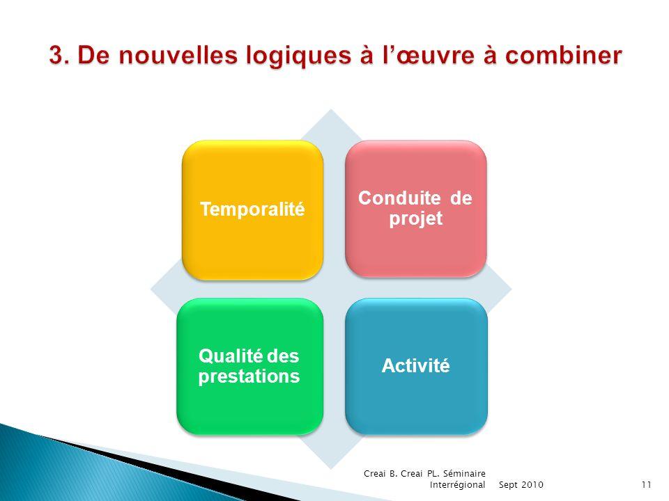 Temporalité Qualité des prestations Conduite de projet Activité 11 Creai B.