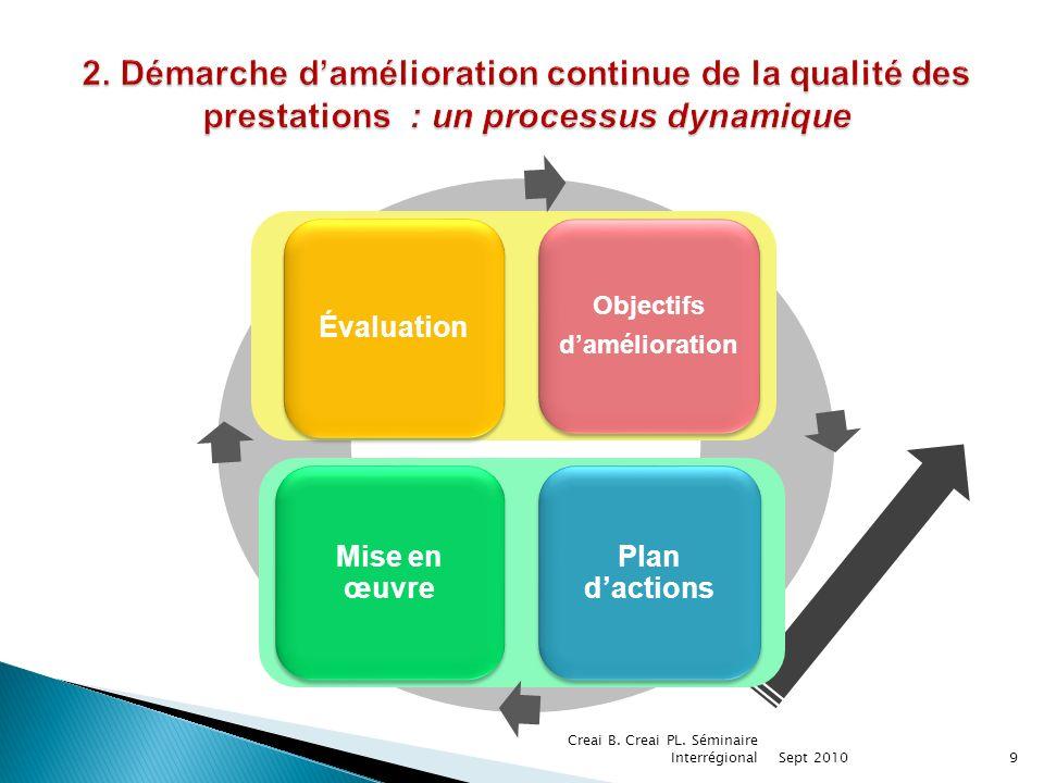 Évaluation Mise en œuvre Objectifs damélioration Objectifs damélioration Plan dactions 9 Creai B.