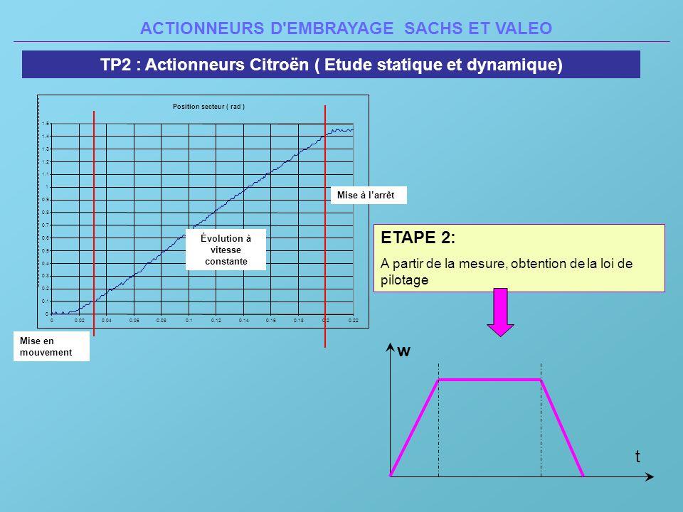 ACTIONNEURS D'EMBRAYAGE SACHS ET VALEO TP2 : Actionneurs Citroën ( Etude statique et dynamique) ETAPE 2: A partir de la mesure, obtention de la loi de