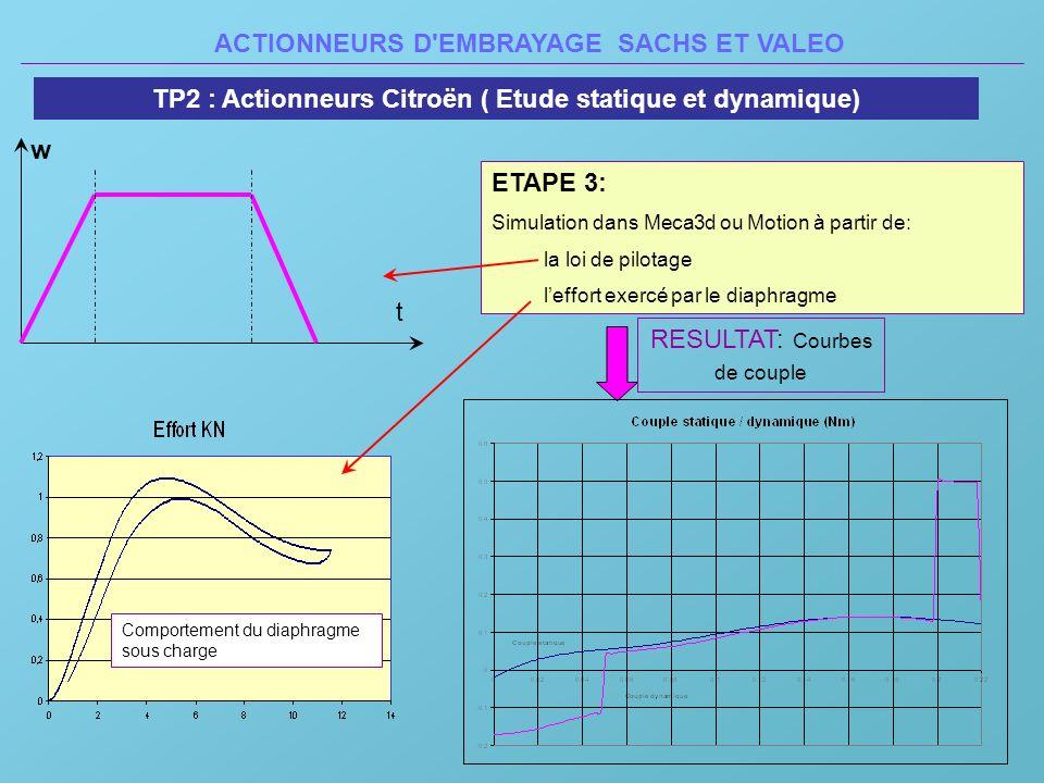 ACTIONNEURS D'EMBRAYAGE SACHS ET VALEO TP2 : Actionneurs Citroën ( Etude statique et dynamique) ETAPE 3: Simulation dans Meca3d ou Motion à partir de: