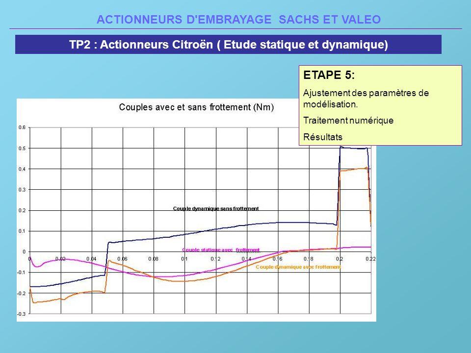 ACTIONNEURS D'EMBRAYAGE SACHS ET VALEO TP2 : Actionneurs Citroën ( Etude statique et dynamique) ETAPE 5: Ajustement des paramètres de modélisation. Tr
