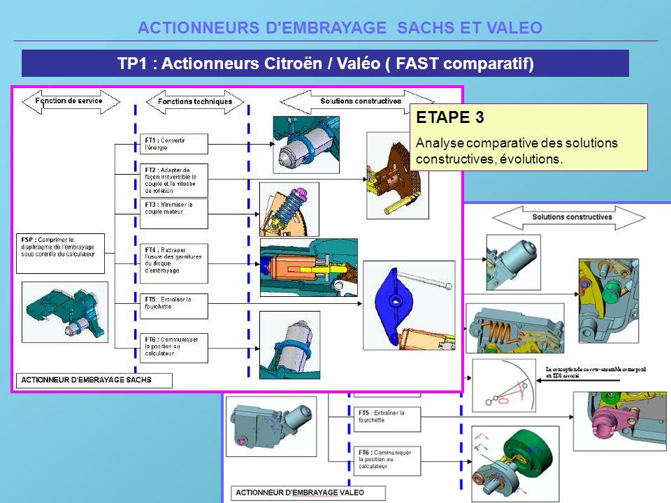 ACTIONNEURS D'EMBRAYAGE SACHS ET VALEO TP1 : Actionneurs Citroën / Valéo ( FAST comparatif) ETAPE 3 Analyse comparative des solutions constructives, é