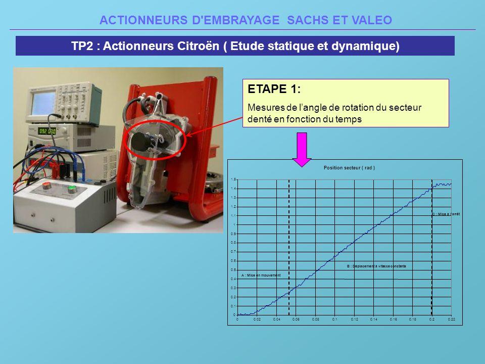 ACTIONNEURS D'EMBRAYAGE SACHS ET VALEO TP2 : Actionneurs Citroën ( Etude statique et dynamique) ETAPE 1: Mesures de langle de rotation du secteur dent