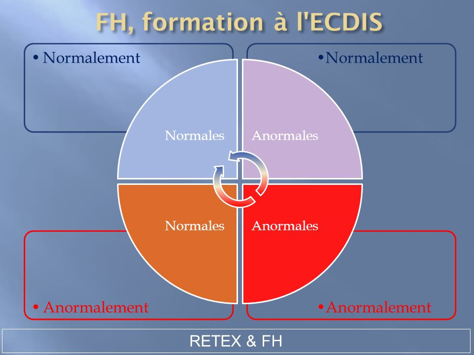 RETEX & FH Anormalement Normalement NormalesAnormales Normales