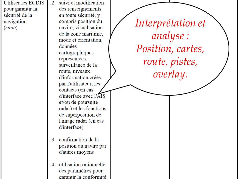 REGLEMENTATION & REFERENCES Convention STCW - Tableaux du Code STCW Interprétation et analyse : Confrontation position, alarmes anti-échouement, état des données.