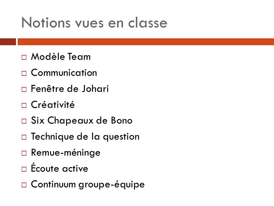 Notions vues en classe Modèle Team Communication Fenêtre de Johari Créativité Six Chapeaux de Bono Technique de la question Remue-méninge Écoute active Continuum groupe-équipe